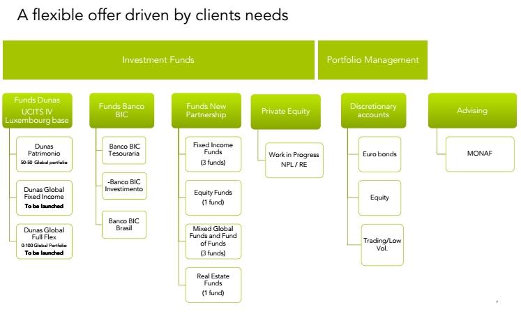 Oferta flexible segun necesidades de clientes: Dunas Capital