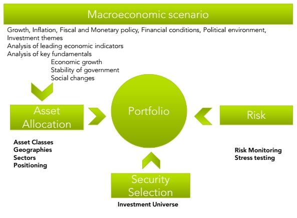 Escenario macroeconomico Dunas Capital