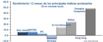 índices internacionales