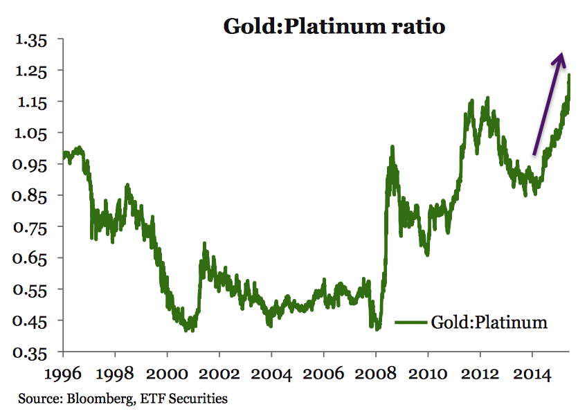 oro platino