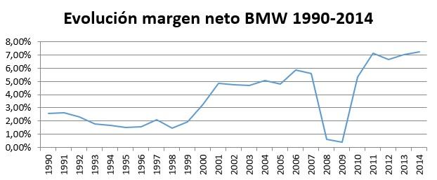 Evolución margen neto BMW 1990-2014
