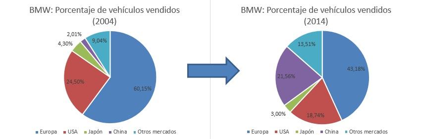 Evolución ventas por país BMW 2004 vs 2014