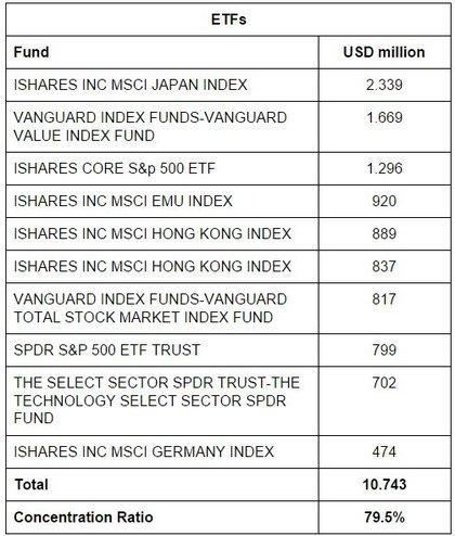 etf ishares que son Los etfs (exchange trade funds) son fondos que cotizan en bolsa y su demanda se ha visto incrementada en los últimos años por las grandes ventajas que aportan, como.