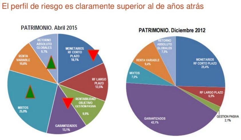 Perfil de riesgo españoles