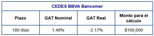 Comparativa Cedes a 180 días: BBVA Bancomer
