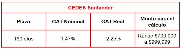 Comparativa Cedes a 180 días: Santander