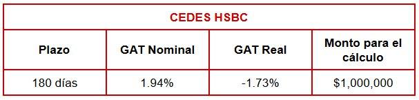 Comparativa Cedes a 180 días: HSBC