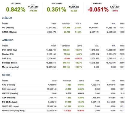 mercados internacionales octubre 2015
