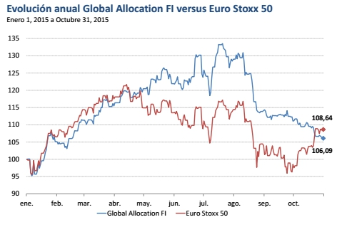 Evolución Global Allocation FI vs Euro Stoxx 50