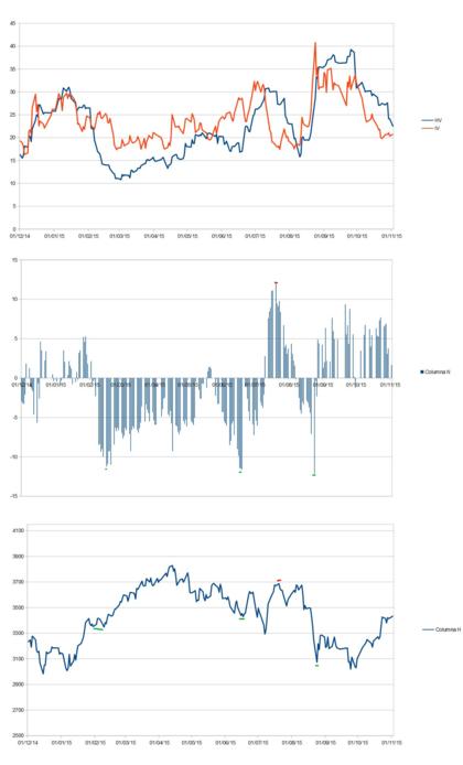 Volatilidades