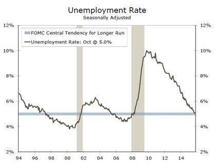 Unemployment foro