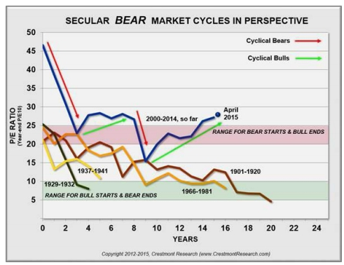 Gráfica secular Bear market cycles in perspective