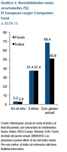 Fidelity European Langer rentabilidades netas acumuladas