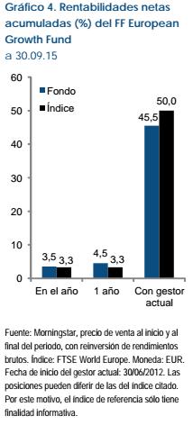 Fidelity European Growth rentabilidades netas acumuladas