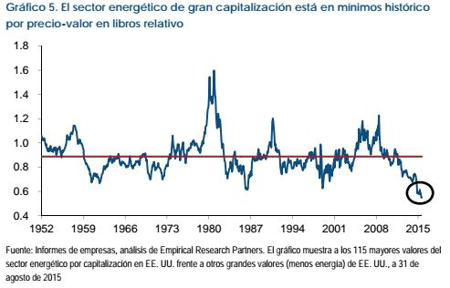 fidelity sector energetico