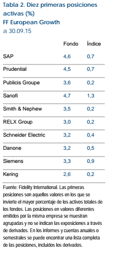 fidelity european growth 10 posiciones