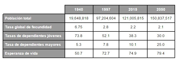 Cambios demográficos en México