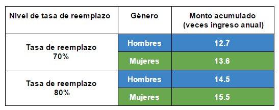 El mapa de las pensiones en México