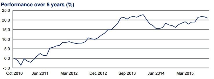 Schroder European Absolute Target Fund gráfico