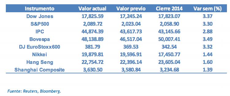 índices bursátiles noviembre 2015