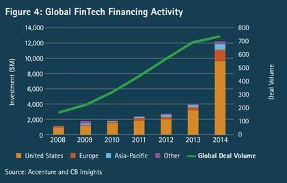 Fintech crecimiento inversi%c3%b3n foro