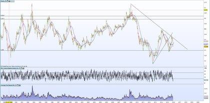 EUR/USD AUD/USD