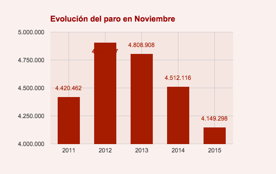 Evolución del paro en Noviembre