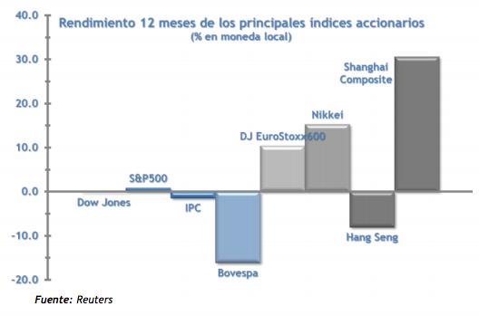 Rendimiento Índices accionarios 2015
