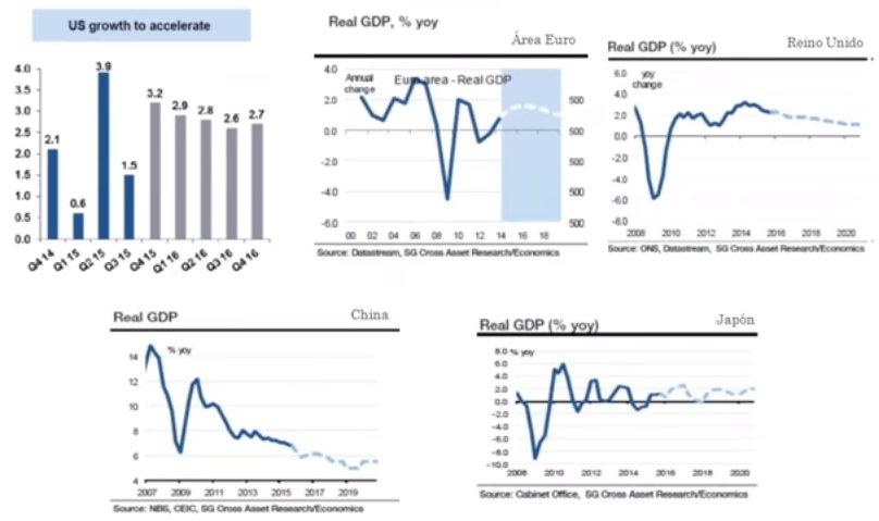 Macroeconomía EEUU