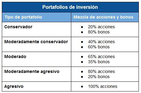 Tipos de portafolio de inversión