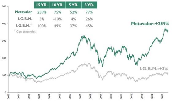 Fondo inversión Metavalor rentabilidad a largo plazo