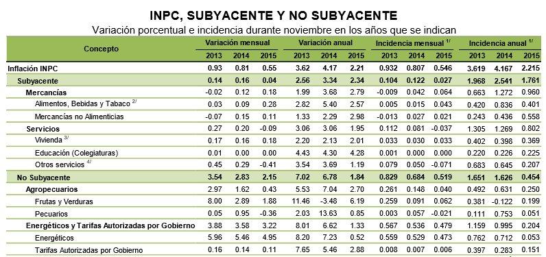 INPC Noviembre 2015: Subyacente y no subyacente