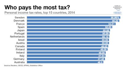 Sueldo destinado a pagar impuestos