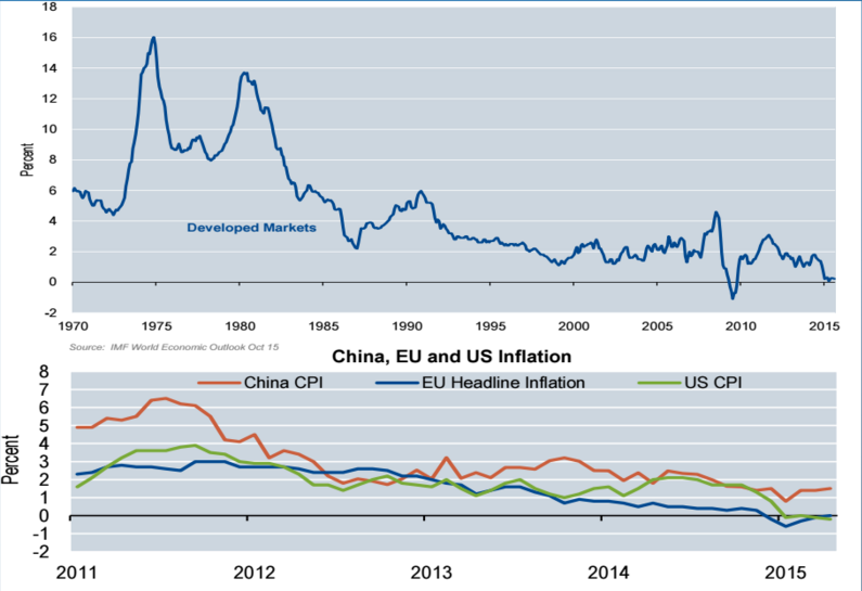 inflación China vs EEUU
