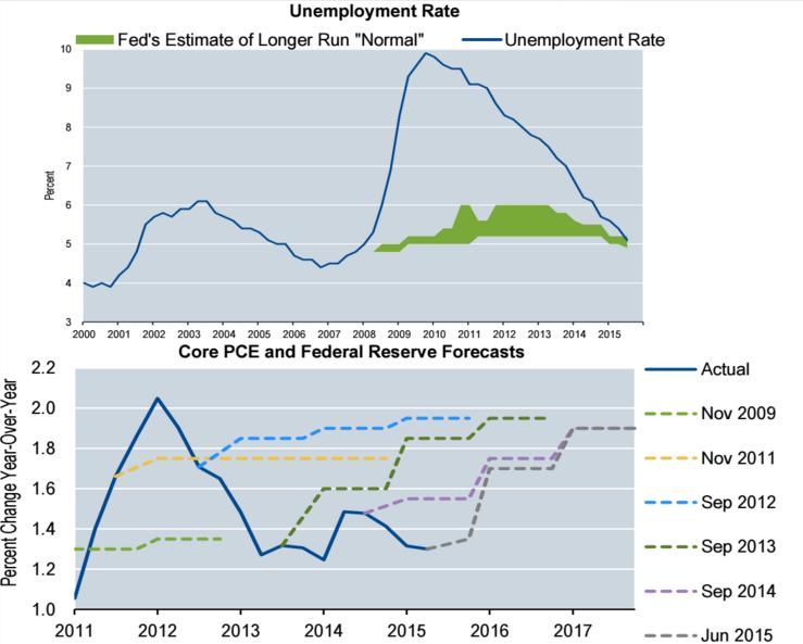 gráfico del empleo de EEUU