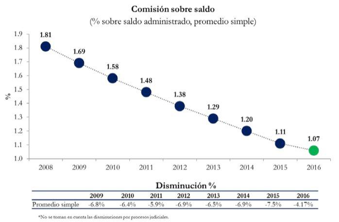 Tendencia a la baja de las comisiones de afores para 2016