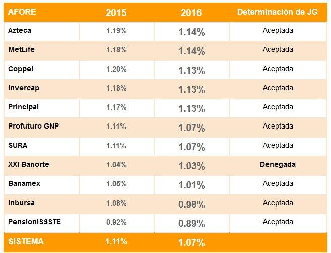 Comisiones Afores en 2015 y 2016