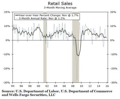 Retail sales foro