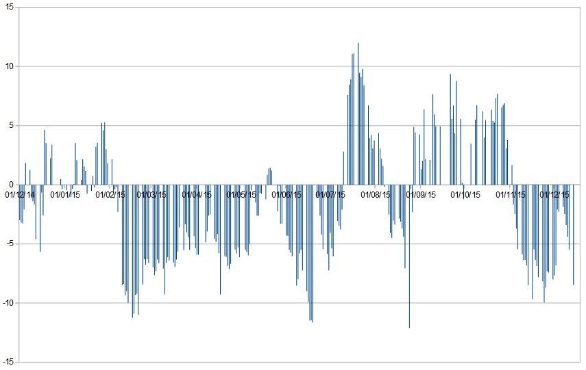 spread volatilidades