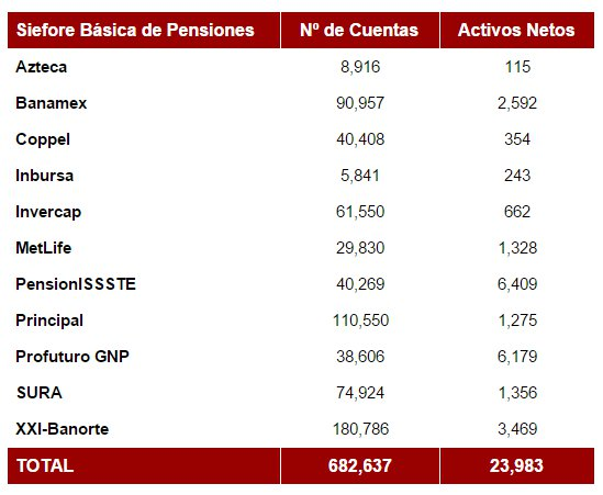Nueva Siefore Básica de Pensión (SB0)