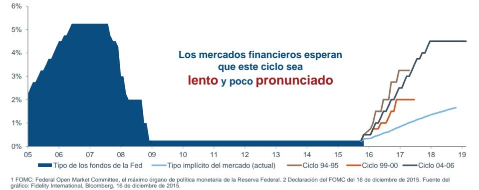 ciclo de los tipos de interés por parte de la Fed
