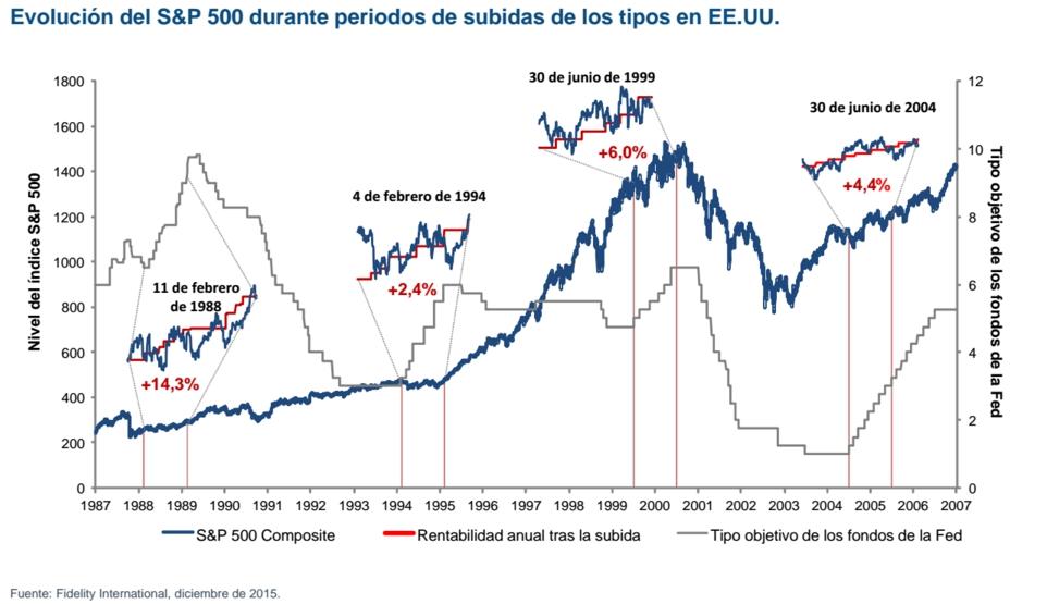 S&P 500 tras subidas de tipos