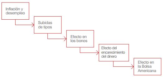 Diagrama Pablo Gil