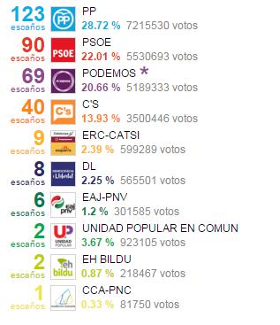 resultados electorales