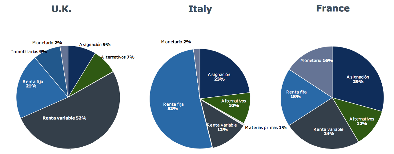 cartera inversor europeo