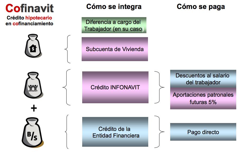Mejores créditos hipotecarios 2016: cofinavit