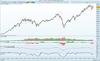 Dow thumb