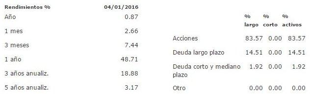 Mejores fondos de inversión para 2016: VALUEV5 B