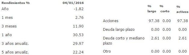 Mejores fondos de inversión para 2016: BBVANDQ GB
