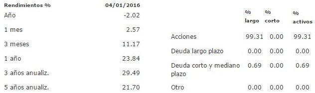 Mejores fondos de inversión para 2016: STERNDQ B1